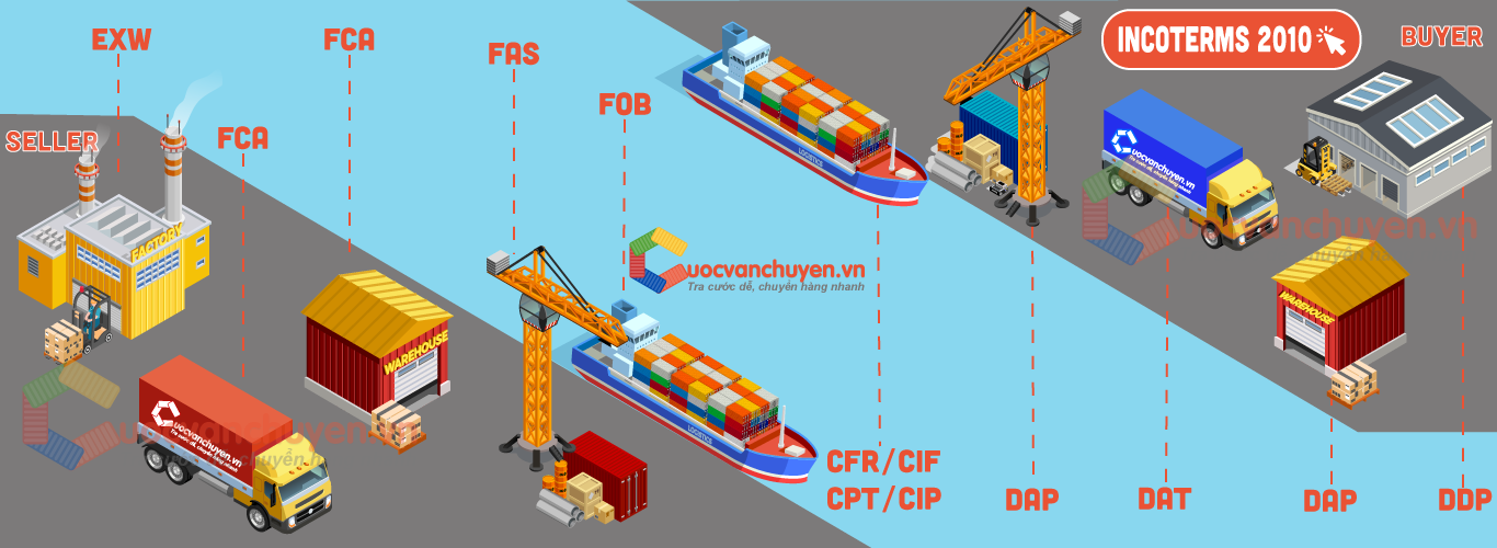 Incoterms 2010 - Cuocvanchuyen.vn
